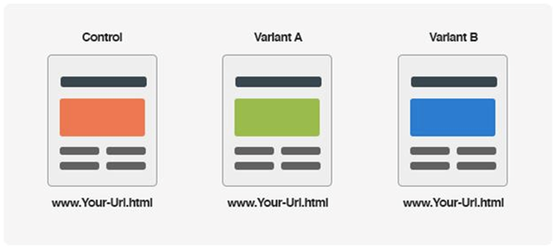 What is A/B Testing