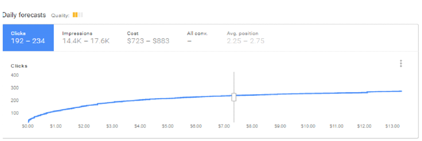 An example of the Google Keyword Planner forecast graph.