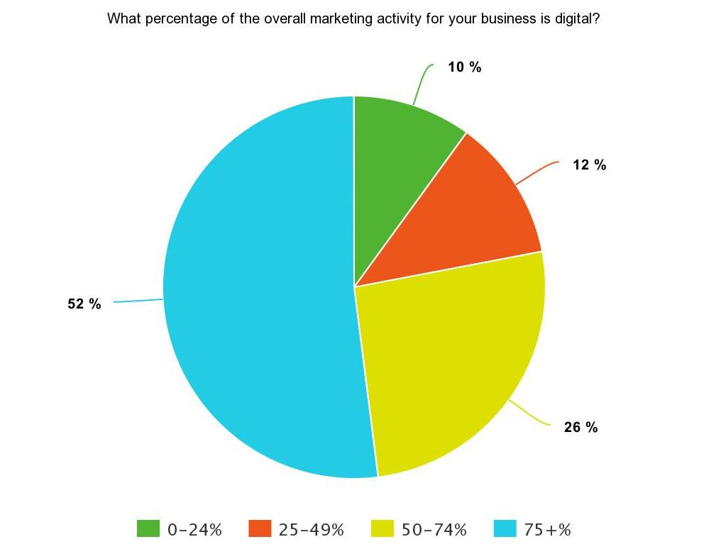 SEJ Survey Says results pie chart on what percentage of overall marketing activity for business is digital: 52% say 75+%, 26% say 50-74%, 12% say 25-49%, 10% say 0-24%