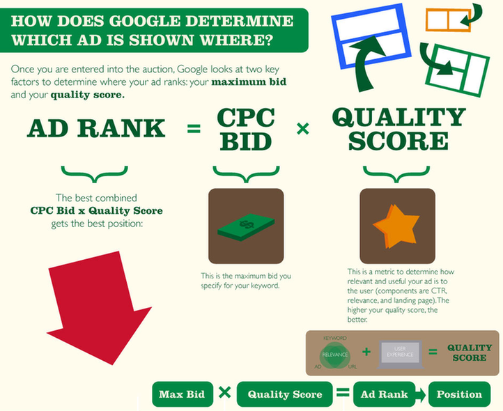 what is pay per click