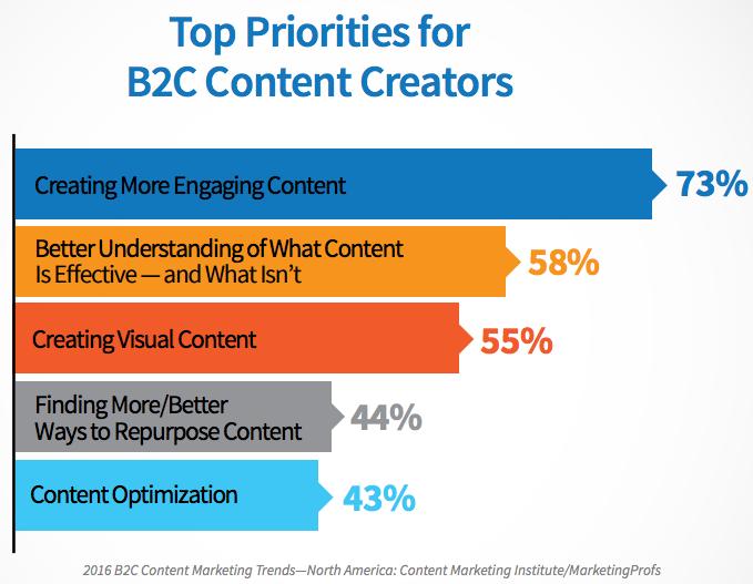 Top Priorities fir B2C Content Creators