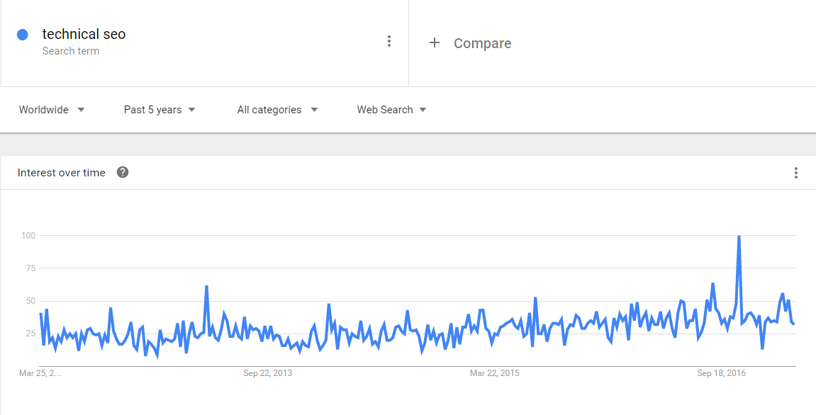 Google Trends 'Techncial SEO' Screenshot