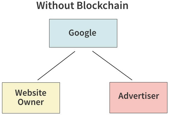 Without Blockchain Google Website Owner and Advertiser