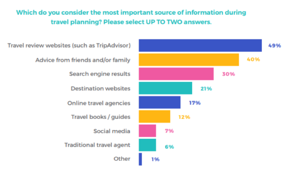 travel review sites as important source of information