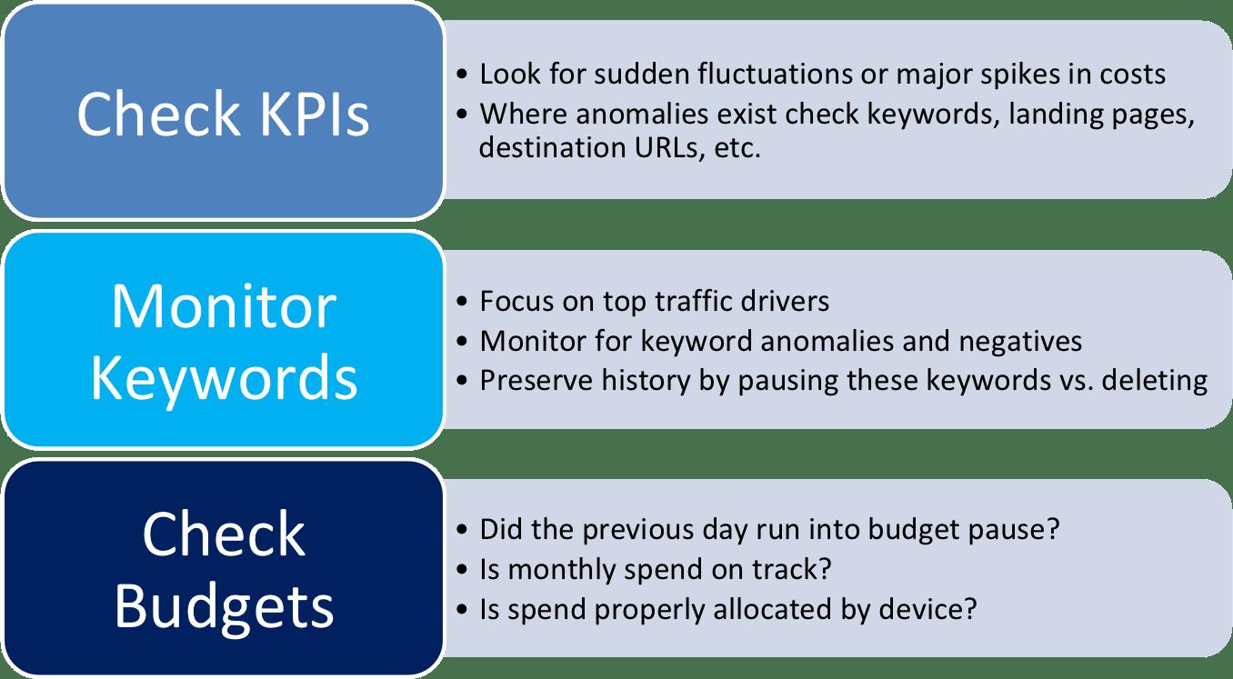 Daily Checklist Detail