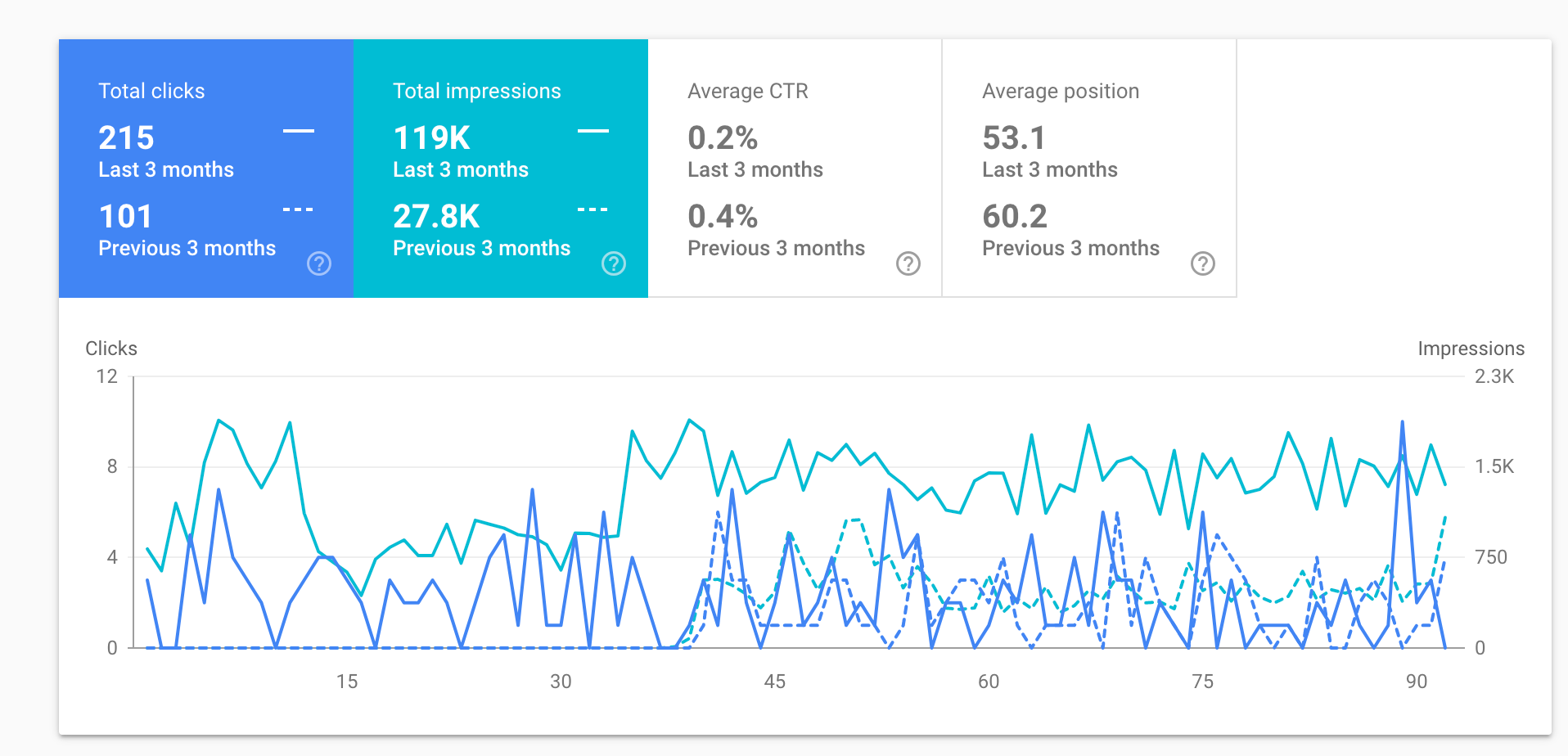 How to use Search Console for quick SEO wins | Search Engine Watch